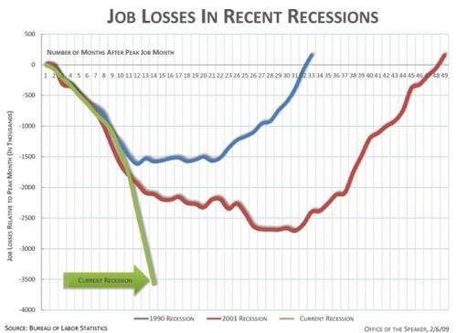 Jobslostnowvs1991and2001recessions