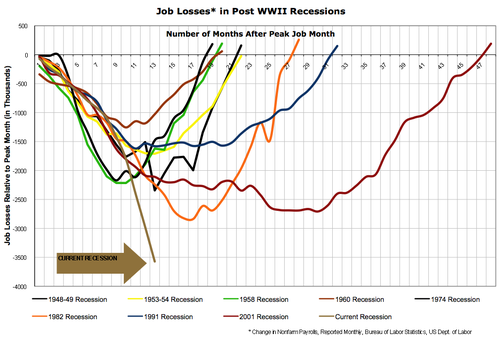 Job-losses-post-ww2-recessions