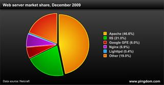 Internet 2009 in numbers   Royal Pingdom